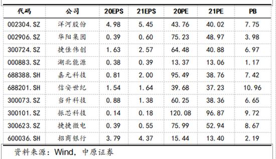 中原证券:5月金股组合盈利10.55% 6月荐股名单出炉