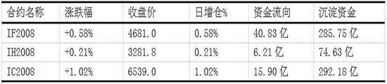 中粮期货  试错交易:7月23日市场观察