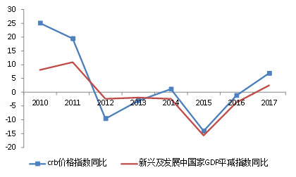 图5:新兴及发展中经济体GDP平减指数与大宗商品价格同步性较强
