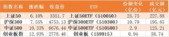 券商军工、煤飞色舞 超百亿资金借ETF进场疯狂扫货