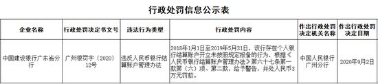 建行广东省分行被罚3万:违反人民币银行结算账户管理办法