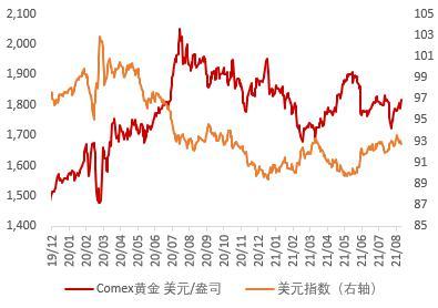 华安期货:逐渐紧缩已达共识 金价静待就业数据