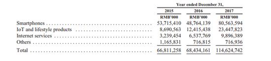 美媒:小米IPO 美投资者持怀疑态度