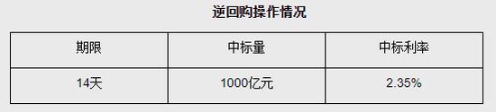 央行公开市场今日将进行1000亿元人民币14天期逆回购操作