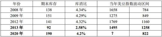 华联期货:油跌助推粕价涨 做多豆粕看涨期权正当时
