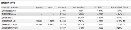 工银圆丰三年持有期混合发行:袁芳掌舵 过往年化36%风险度中等