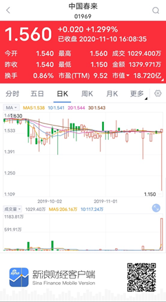中国春来复盘首日:盘中一度大跌25.12% 收盘翻红涨幅1.30%