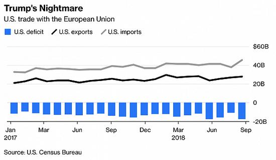 贸易战新消息2019:美国欧盟贸易谈判时间定于1月9日