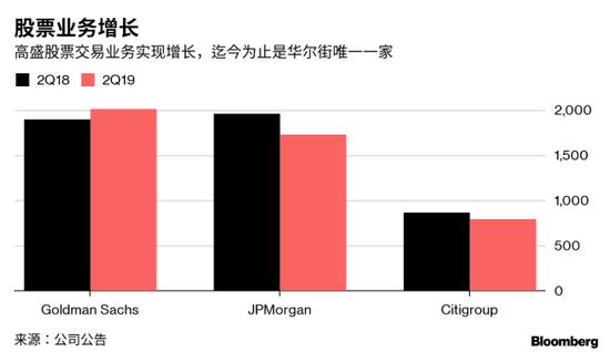 一反华尔街同行低迷表现 高盛交易业务超分析师预期