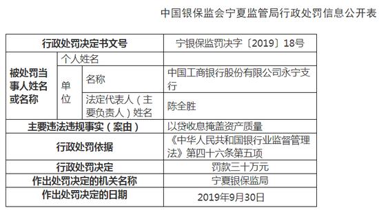 工行永宁支行被罚30万元:以贷收息掩盖资产质量