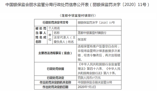 莲都中银富登村镇银行被罚37万:违规保管有客户签章空白合同