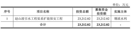 """""""靠天吃饭""""的珊溪水利IPO:偏居一隅 2020年业绩腰斩"""