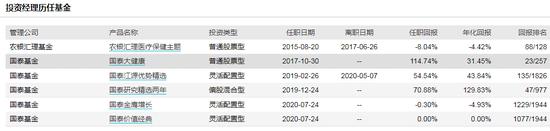 [新基]国泰医药健康股票发行:徐治彪管理 过往年化16%风险度中等