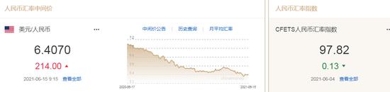 人民币中间价报6.4070下调214点 双向波动特征增强