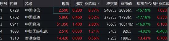 三大运营商均获eSIM服务批文 中国联通、中国电信飙8%