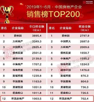 2019年地产销售排行_2019年广西各市房地产销售排行榜