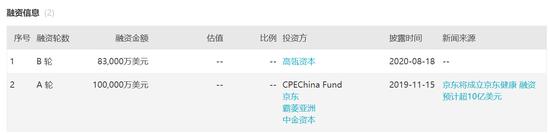 京东健康传聘美银瑞银安排香港上市 此前高瓴资本加持