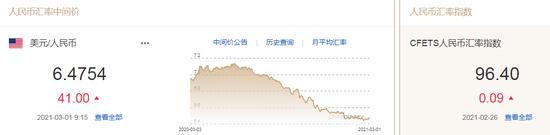 美元指数升势暂止 人民币中间价报6.4754下调41点