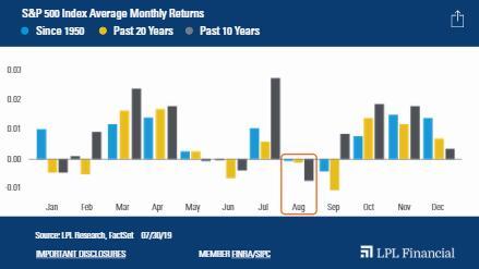 过去十年最差月份来临 美股8月恐大难临头?