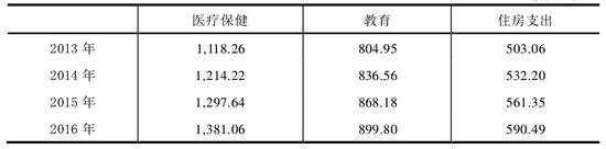 资料来源:《2016年国家统计年鉴》,国家统计局