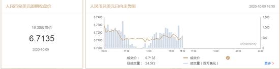 在岸人民币收报6.7135升值971点 创17个月以来新高