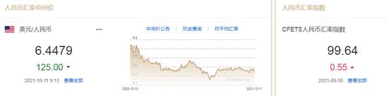 人民币中间价报6.4479,上调125点 管涛:人民币汇率明弱实强