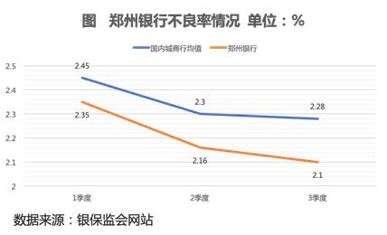不良率持续下降  郑州银行大力支持地方实体经济