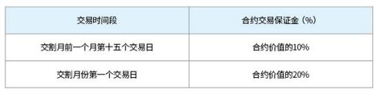 图表16:乙二醇期货合约临近交割期时交易保证金收取标准