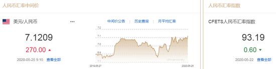 美元指数短线走弱 人民币中间价报7.1209下调270点