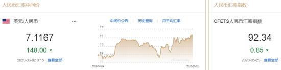 美元指数跌势难止 人民币中间价报7.1167上调148点