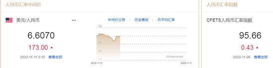 人民币中间价报6.6070下调173点 长期资金仍买涨人民币
