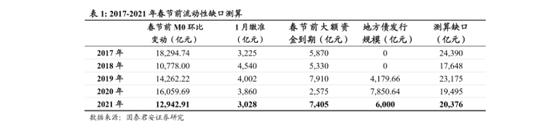 """春节前资金缺口或达2万亿 降准""""红包""""正在路上?"""