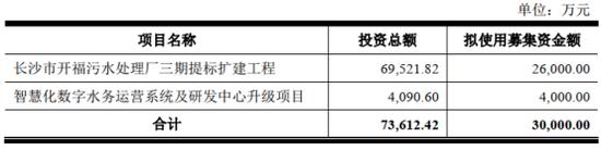 鑫远股份IPO:18年业绩大爆发后快速回落 依赖融资还向外借出资金