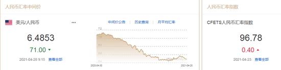 人民币中间价报6.4853上调71点 汇率双向波动概率高