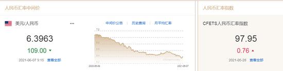 人民币中间价报6.3963上调109点 中金:中长期面临贬值压力