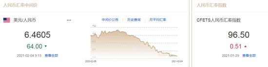 美元指数反弹趋势放缓 人民币中间价报6.4605上调64点