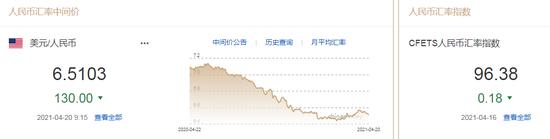 美元指数将重回下行趋势 人民币中间价报6.5103上调130点