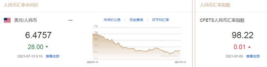 """人民币中间价报6.4757上调28点 成功抵御""""降准""""冲击"""