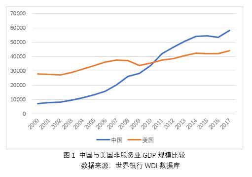 中国gdp超美国_今年我国的GDP总量,有没有可能逼近甚至超过美国的GDP总量?