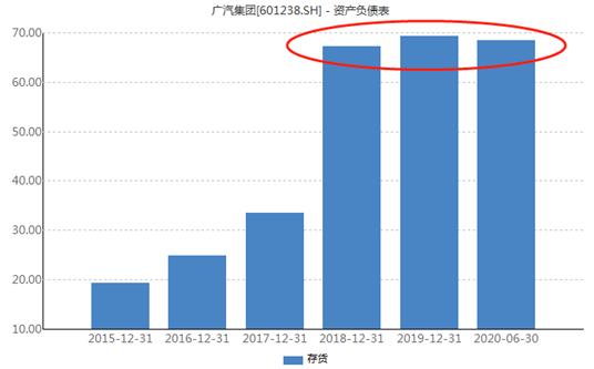 """广汽集团现金流出加剧 合资品牌分化""""两田""""苦撑局面"""