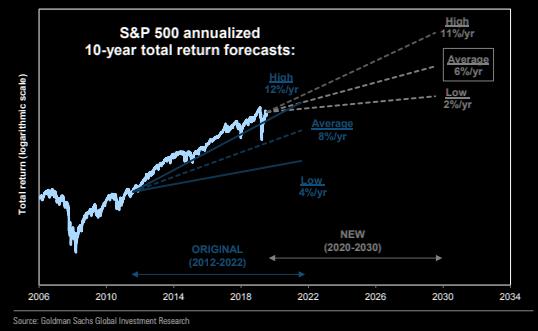 高盛预计标普500未来10年平均年化回报率为6%