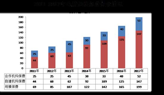 中保协寿险电销报告:平安份额占46% 意外险仍为主