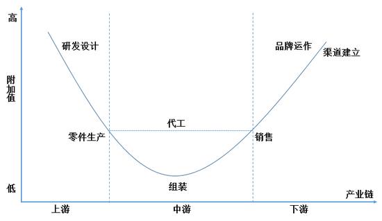 图5 跨国公司全球价值链微笑曲线