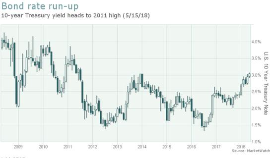 午盘:美股继续下滑 道指下跌222点