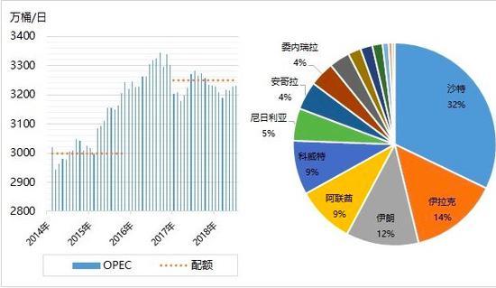 原油:说好的增产呢?OPEC成员国石油产出增减不一
