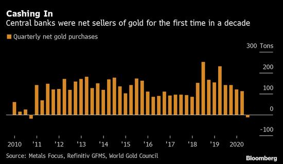《【手机超越注册】疫情影响下 全球央行十年来首次卖出黄金》