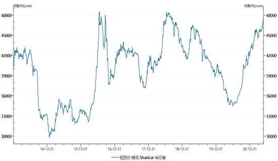 银河期货:基本面弱势驱动 棉价震荡上移