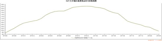广州商品室庐价格变更