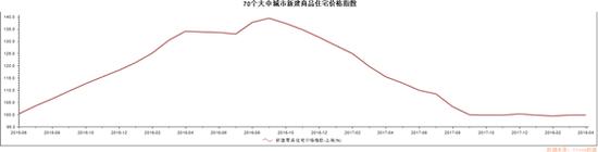 上海商品室庐价格变更