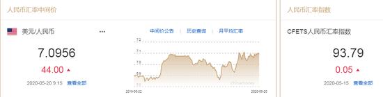 美元指数持续疲软,人民币中间价报7。0956下跌44点| 美元指数